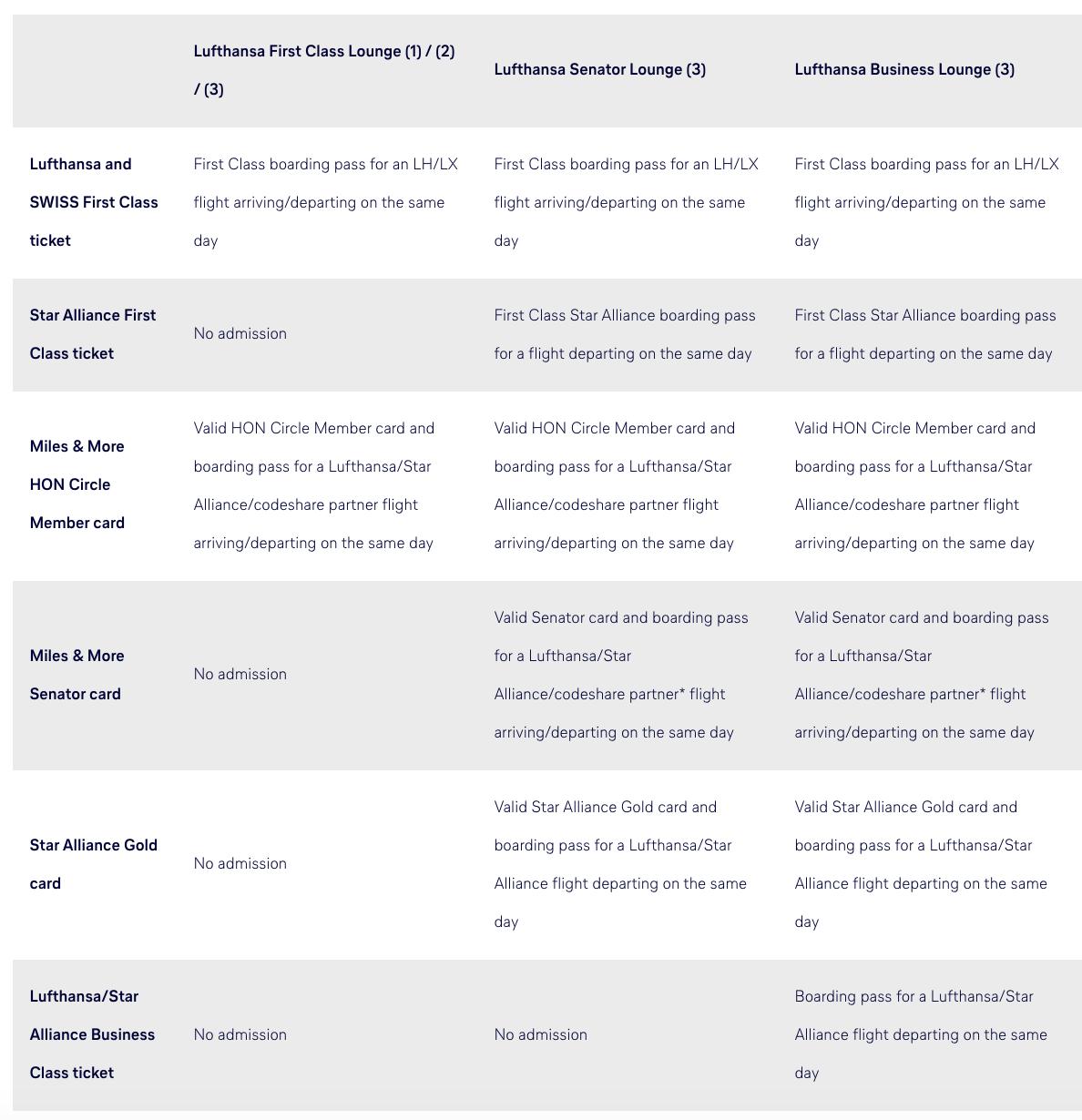 ルフトハンザラウンジ利用資格表