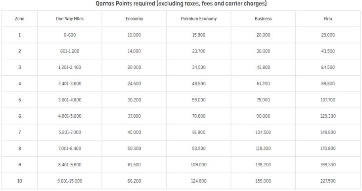 11 Best Ways To Redeem Qantas Points For Max Value